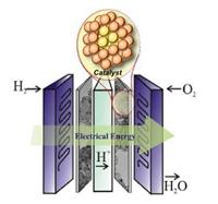 Figura 1: Representación esquemática de la celda de combustible para la generación de energía.