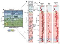 Expedición ICDP 364. (A) Ubicación del sitio M0077A en el perfil de reflexión sísmica convertido en profundidad ChicxR3 (13,14), superpuesto por la velocidad sísmica de la onda P(27). (B) Litología encontrada en el Sitio M0077A desde 600 m hasta profundidad total, con sedimentos paleogénicos (gris), brecha con fragmentos de impacto (azul), roca de impacto fundido (verde), base félsica (rosa) y diques preimpacto (amarillo). Para indicar una posible diferencia de  origen, el color azul y verde dentro de la brecha es ligeramente más suave que en los diques. (C) Propiedades petrofísicas correspondientes: densidad gamma [gramos por centímetro cúbico (g /cc)] y NGR [recuentos por segundo (cps)] medidos en los núcleos usando un MSCL y velocidad sísmica de onda P (km/s) obtenida a partir de datos de ondas sónicas (rojo) y VSP (azul) registro por cable (21).