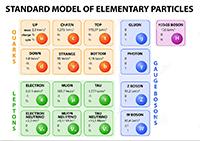 La nueva tabla de las partículas elementales de la física cuántica.