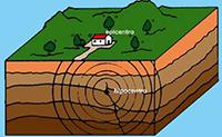 Al darse un deslizamiento en la estructura profunda de la Tierra se producen ondas sísmicas que se modifican al pasar por las formaciones de la geología superficial. Esto puede producir aumentos en la severidad y duración del movimiento.