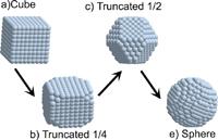 Diversas formas que pueden presentar las nanopartículas.
